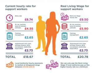 Careworker calculations showing how much funding needed for a living wage